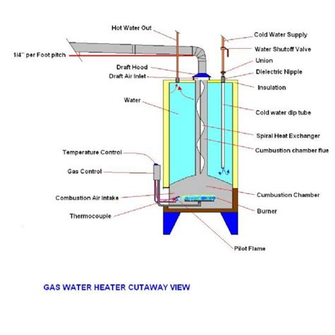 water tank section bats formerly in canada eh water heaters more than