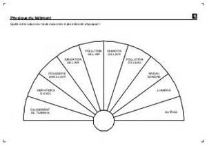 cadrans de radiesthesie pendule