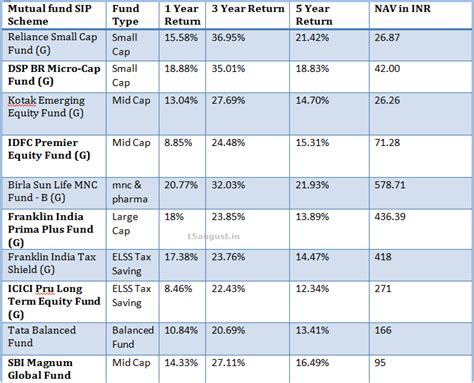 best sip investment top 10 best sip funds for 2016