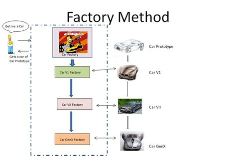 factory pattern method name design patterns factory method eu fa 231 o programaseu