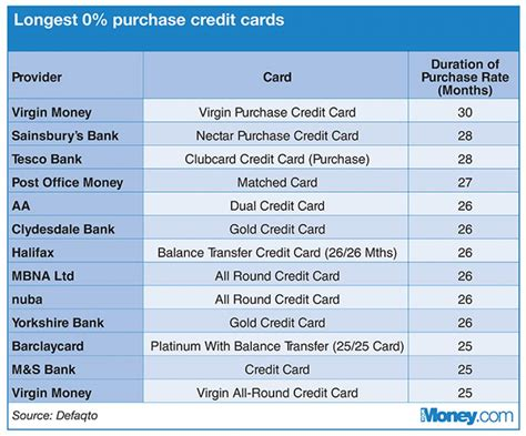 Gift Card Purchase With Credit Card - average length of 0 period on credit card purchases on the rise