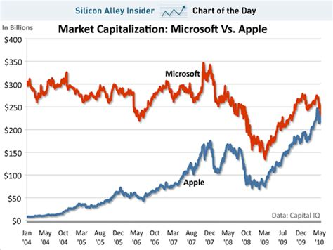 apple market cap apple s iphone business alone is now bigger than all of