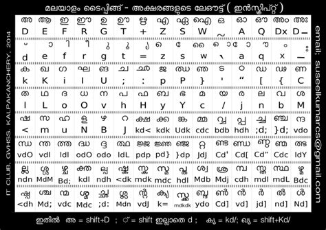keyboard tutorial malayalam songs malayalam songs classicals paintings etc ict video
