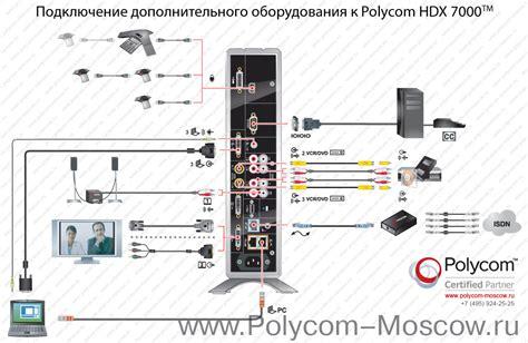 Polycom Hd 7000 Manual