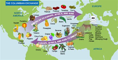 The columbian exchange we as people would not be where we are today