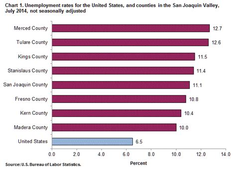 rug rates definition unemployment in the san joaquin valley by county july 2014 western information office u s