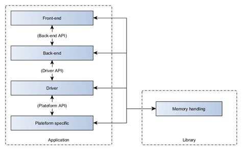 software design pattern library design patterns where do utility libraries fit in a