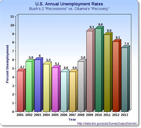 average rate 187 average unemployment rate higher obama