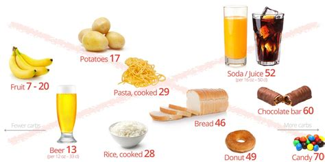 carbohydrates to avoid low carb diet what to avoid diet plan
