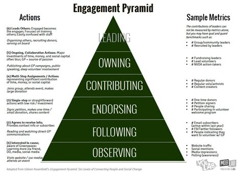 The Of Engagement the engagement pyramid mobilisation lab