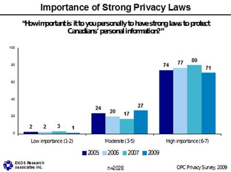 privacy act section 8 canadians and privacy ekos survey office of the