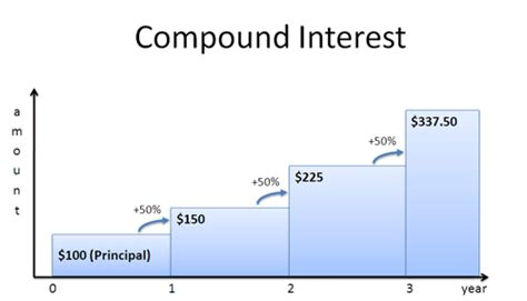 Credit Line Formula A Visual Guide To Simple Compound And Continuous Interest Rates Betterexplained
