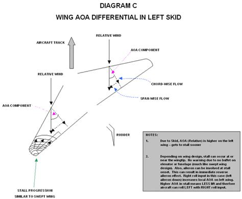 traffic pattern bank aerodynamics what causes an aircraft to roll when rudder
