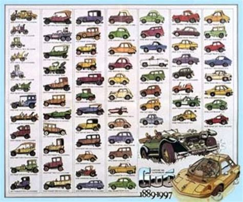 cars timeline timetoast timelines the history of cars timeline timetoast timelines autos post