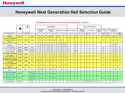 smd resistor selection guide resistor selection guide 28 images rf resistors microwave resistors high power rf resistors