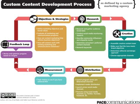 Target Background Check Process Content Development Process Moxee Marketing