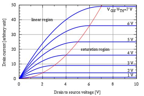 transistor mosfet rds mosfet rdson linear or saturation ece