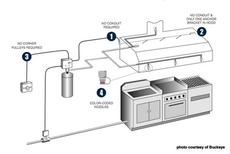 Triangle Design Kitchens by Triangle Fire Inc Fire Suppression Systems