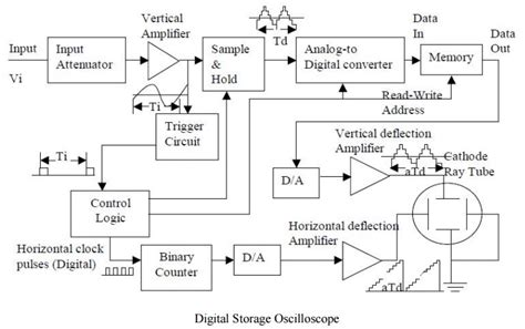 digital storage oscilloscope block diagram explanation storage oscilloscope study material lecturing notes
