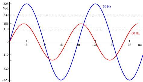 audio format hz hz definition what is