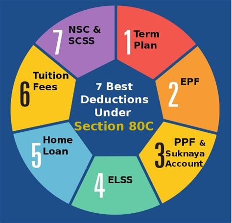 deductions under section 80 list of tax deductions under section 80 of income tax act