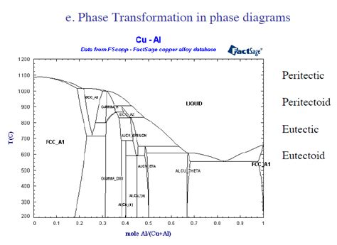 cu al phase diagram solved in slide 14 cu al phase diagram is in mole fracti