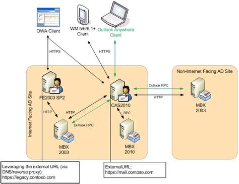 exchange visio diagram active directory topology diagram visio 2013 active
