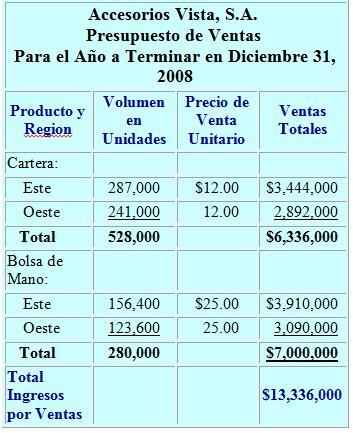 forma de presupuesto bloglissethcostos presupuestos de operaci 211 n