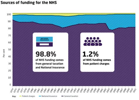 private c section in nhs hospital how the nhs is funded the king s fund