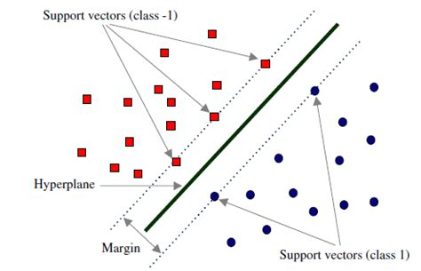 pattern recognition using svm support vector machines about learning