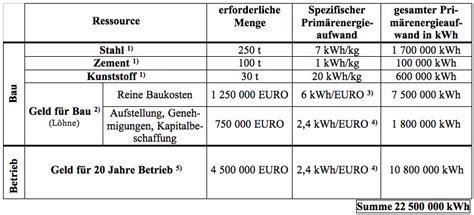 Hauskosten Berechnen by Hausbau Kosten Berechnen Hausbau Kosten Das Kostet Ein