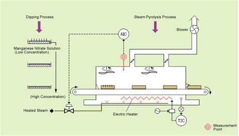capacitor manufacturing process humidity measurement in tantalum capacitor pyrolysis furnaces yokogawa america