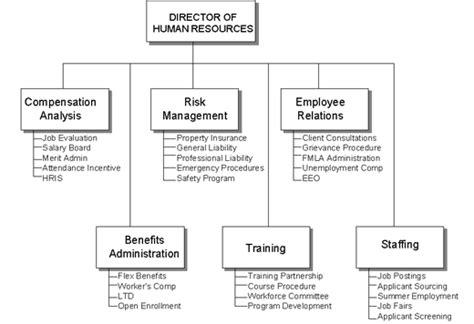 Describe An Organizational Chart Hugh Fox Iii Human Resource Organizational Chart Template