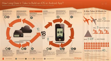 how long does it take to build a mobile app enterprise mobile backend as a service kinvey