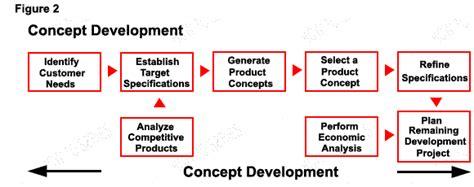 design concept development process product design development