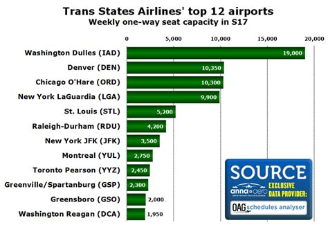 trans states airlines has 53 aircraft flying for american and united trans states airlines has 53 aircraft flying for american