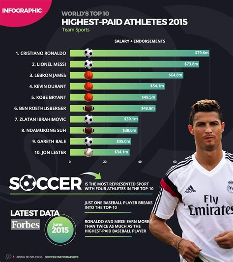 top 100 most paid men footballer in 2016 in the world image gallery highest paid athletes