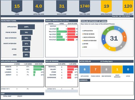 free excel dashboards templates recruitment manager excel template hr dashboard template