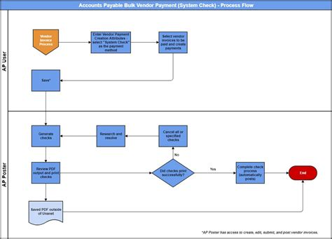 sle data flow diagram visio sle visio flowchart 28 images process flowchart