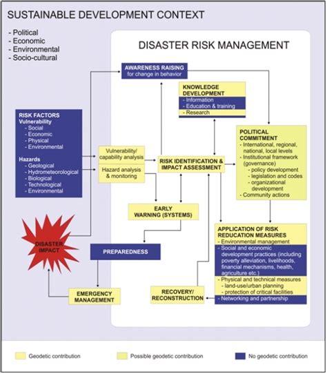 emergency management planning cycle emergency management planning cycle diagram accounting