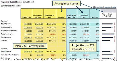 budget variance report template budget variance report template budget template free