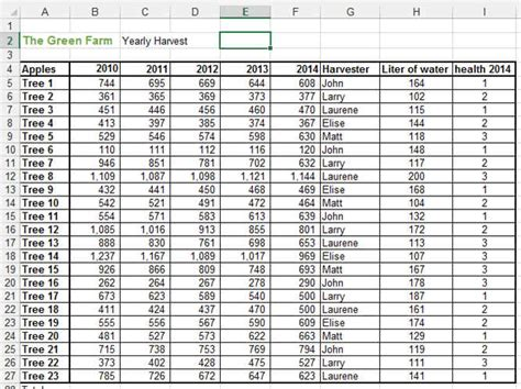 Pivot Table Exercises by Microsoft Excel 2010 Pivot Table Practice Exercises