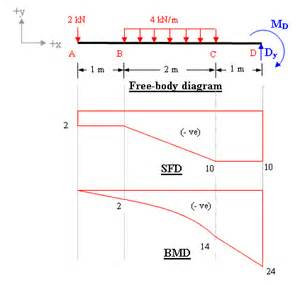 bending moment and shear force diagram for cantilever