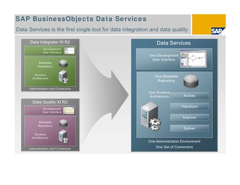 sap business objects data services resume 28 images sap business objects sap business