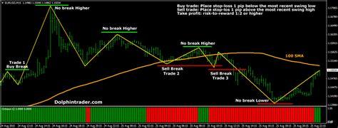 Zig Zag Pattern Forex   zig zag forex trading system