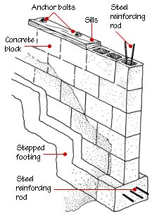 home foundation types house foundation types house foundation foundation and