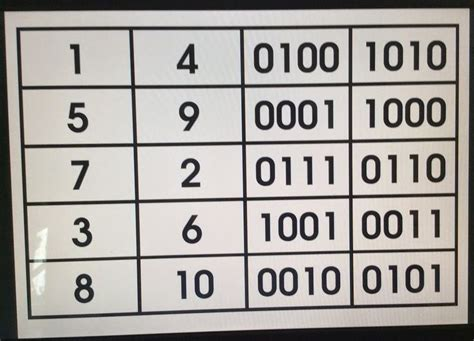 binary number pattern in c 97 best data representation images on pinterest computer