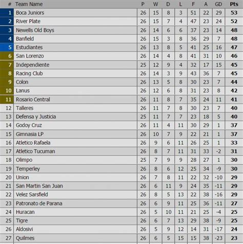 tabla posiciones torneo de primera de argentina 2017 esta es la tabla de