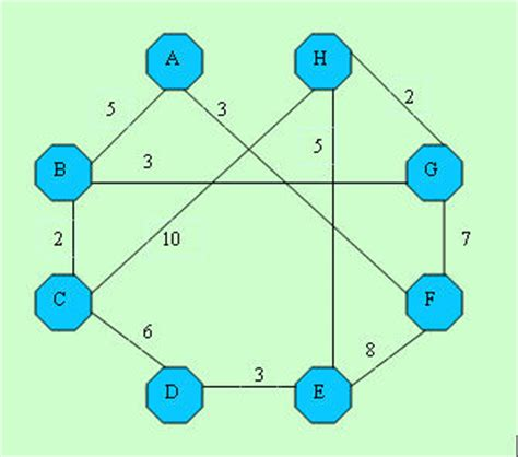 coding shortest path shortest path problem dijkstra s algorithm codeproject