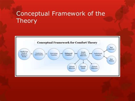comfort theory comfort theory